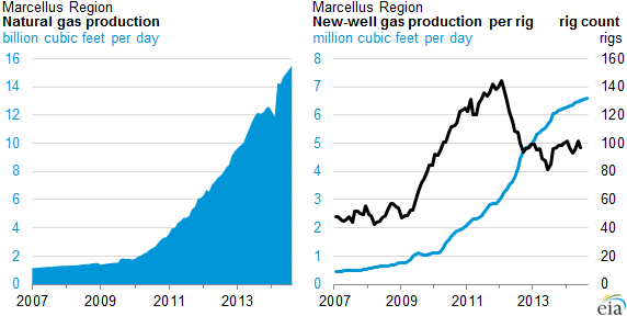 Natural Gas Drilling « Breaking Energy - Energy industry