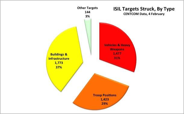 CENTCOM data analyzed by Breaking Defense