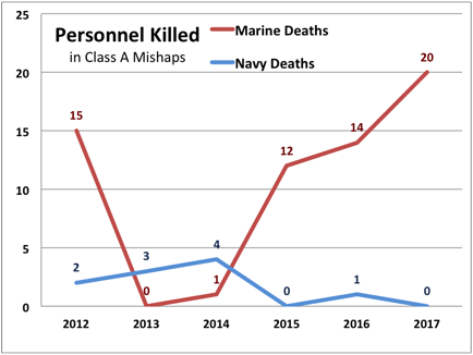 Sydney J. Freedberg Jr. graphic from Navy & Marine Corps data