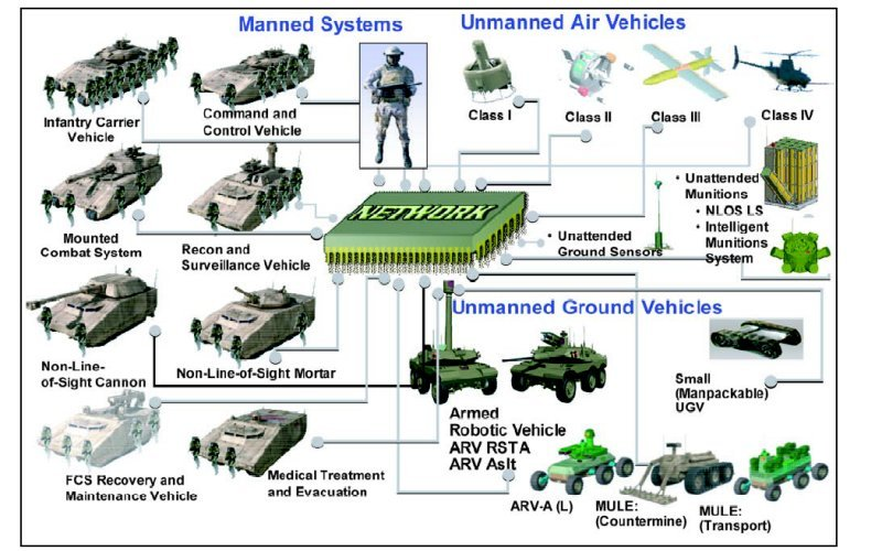 Image result for Army future combat systems vehicles