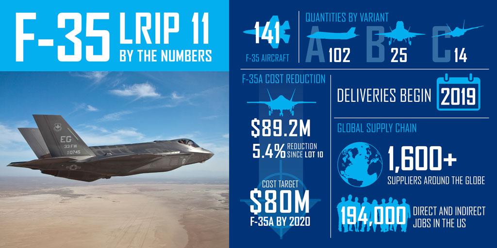 Sujoi Su-30 MK2 - Página 26 F-35-LRIP-11-Infographic