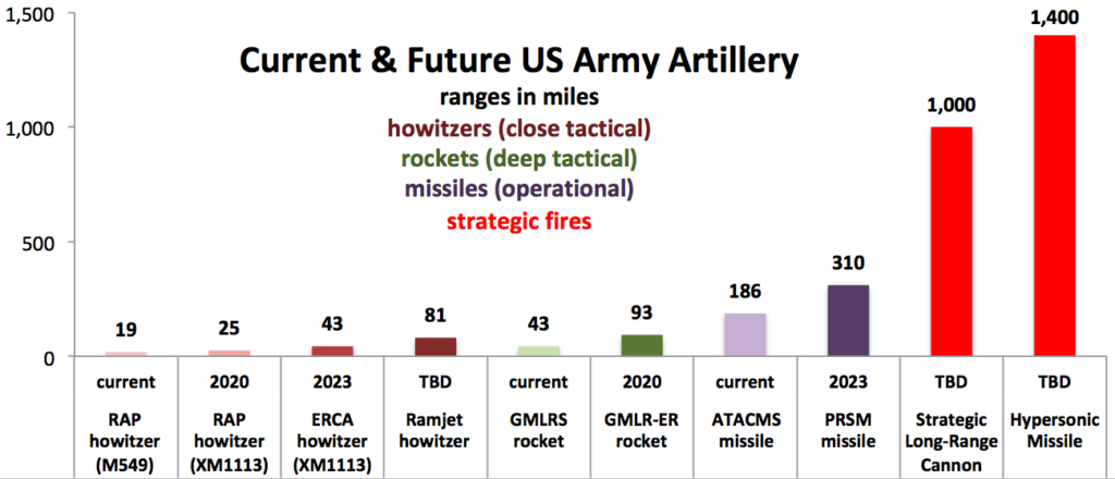Sydney J. Freedberg Jr. graphic from Army data