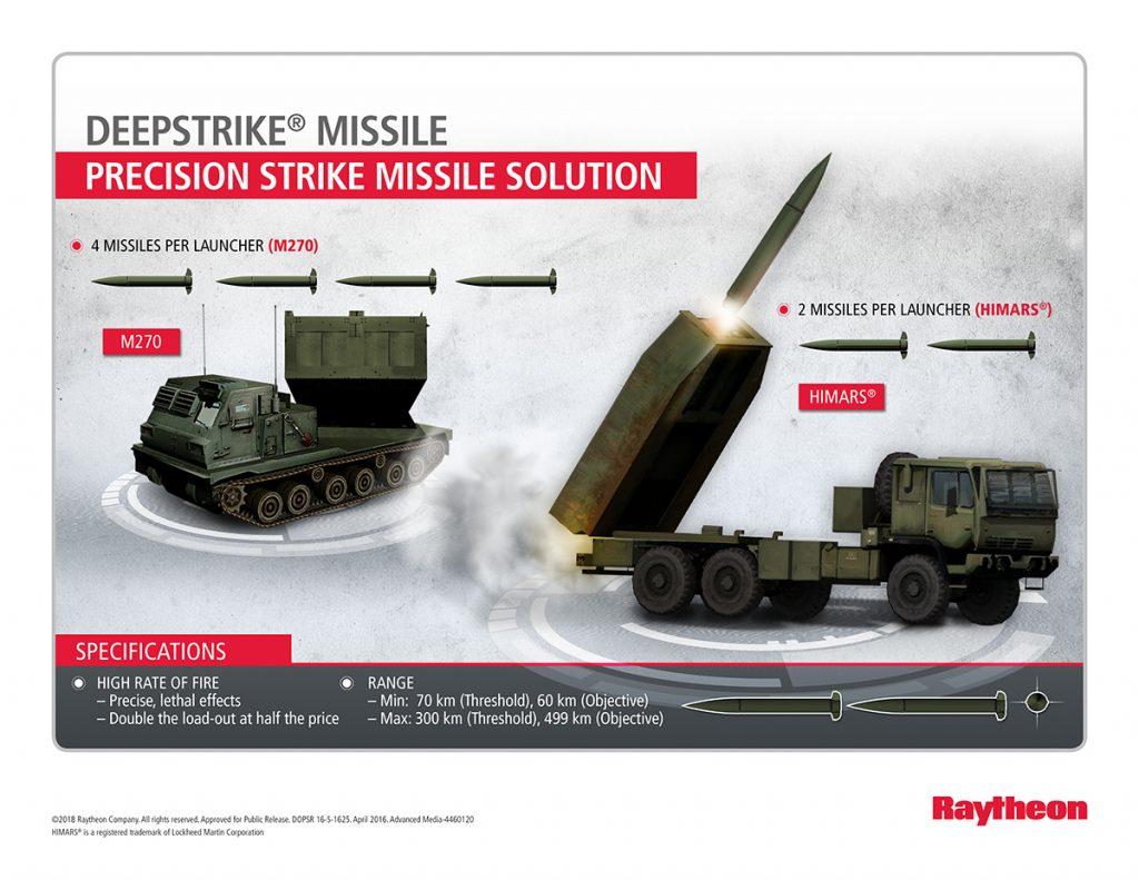 Raytheon-deepstrike_infographic-1024x791