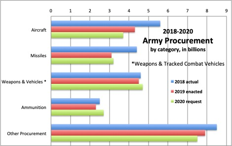 Army Lumbers Into Future: $33B In 2020-2024 For Big 6
