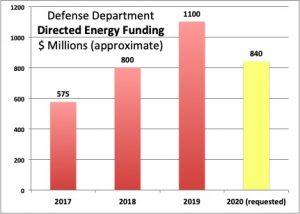 Sydney J. Freedberg Jr. graphic from CSBA data