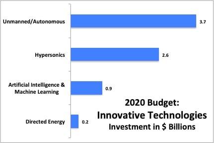 2020 BUDGET: Airpower Wins Big