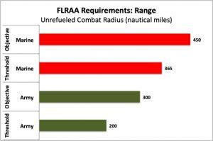 Data from FLRAA RFI, 4 April 2019