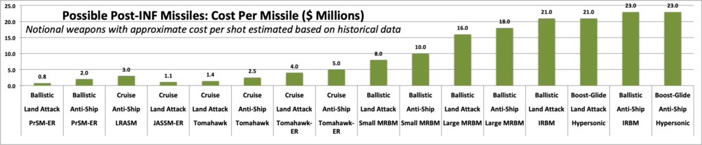 Sydney J. Freedberg Jr. graphic from CSBA (and some CSIS) data