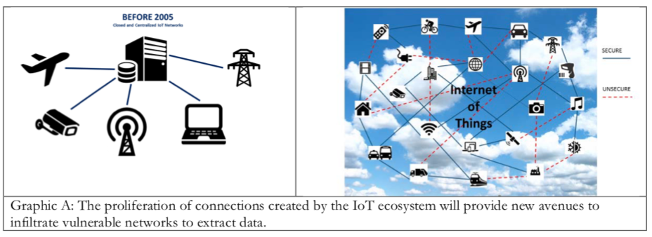 Graphic from ODNI report on Internet of Things https://www.odni.gov/files/PE/Documents/Internet-of-Things.pdf