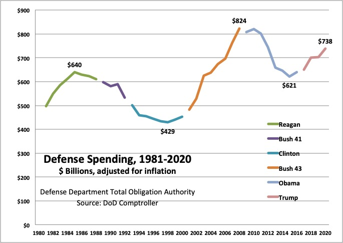 Trump's Claim Of $2.5 Trillion In DoD Dough: Not True « Breaking Defense - Defense industry news, analysis and commentary