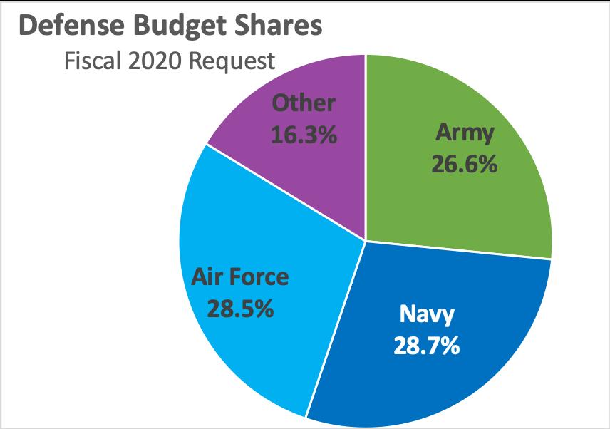 Sydney J. Freedberg Jr. graphic from DOD data