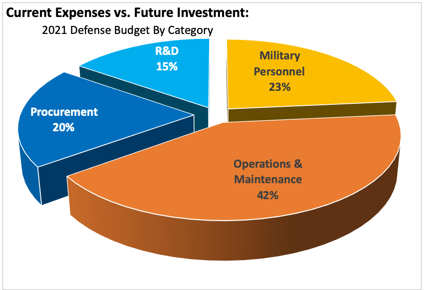 SOURCE: Defense Budget Overview for FY21 Request