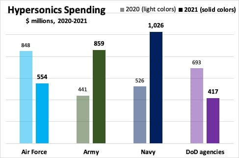 Sydney J. Freedberg Jr. graphic from DoD data