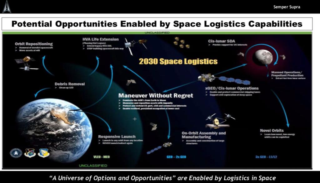 Space Force Brig. Gen. John Olson slides on space logistics NDTA Oct. 20 2021